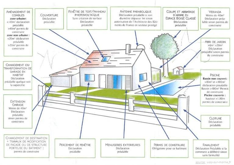 Urbanisme schema 768x543 1